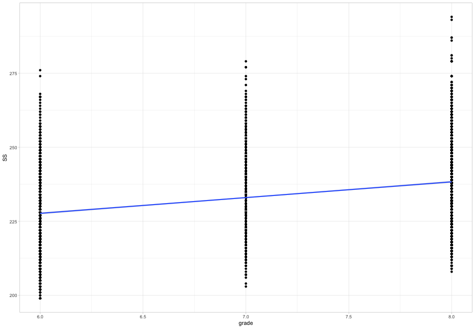 Multiple regression with R - Data Science in Education